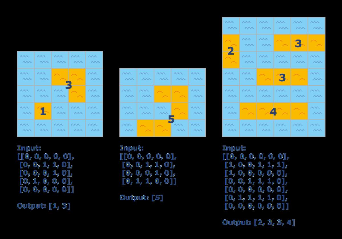 calculate-islands