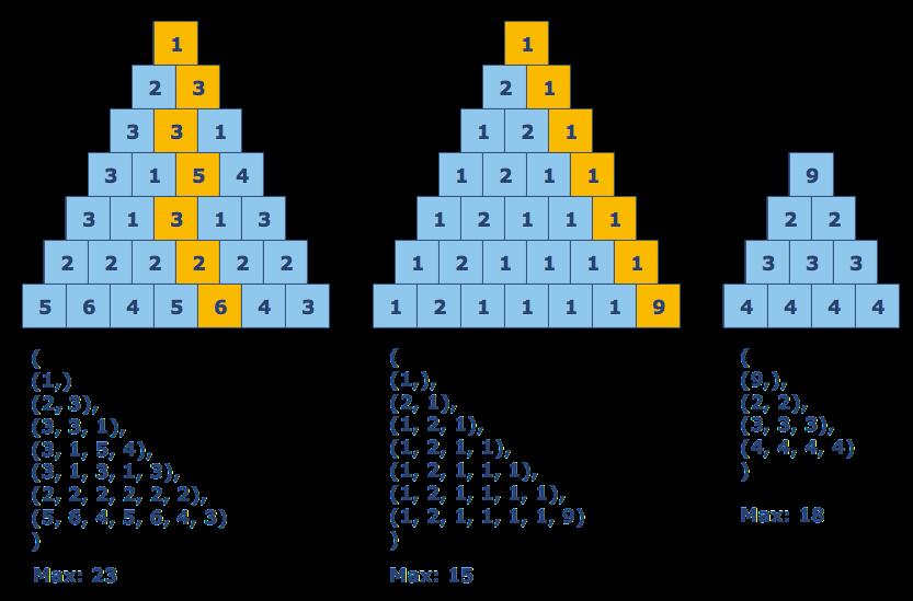 sum-in-triangles