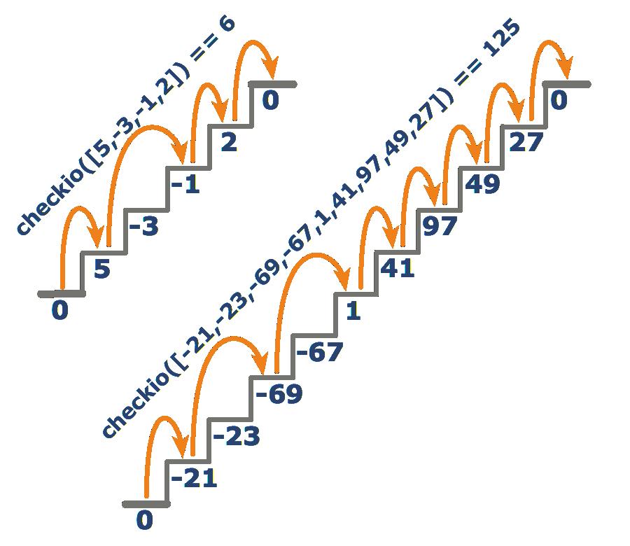 stair-steps